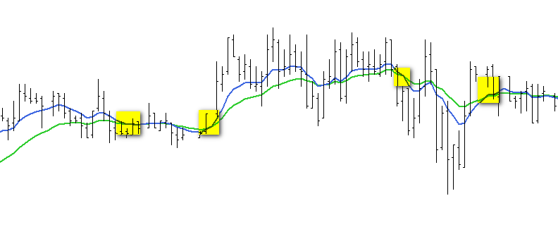 moving-average-cross-false-signal