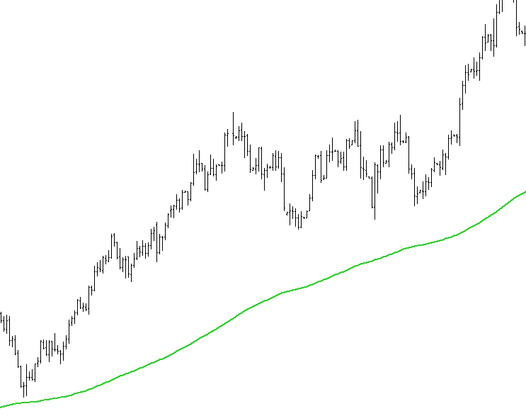 price_above_200ma