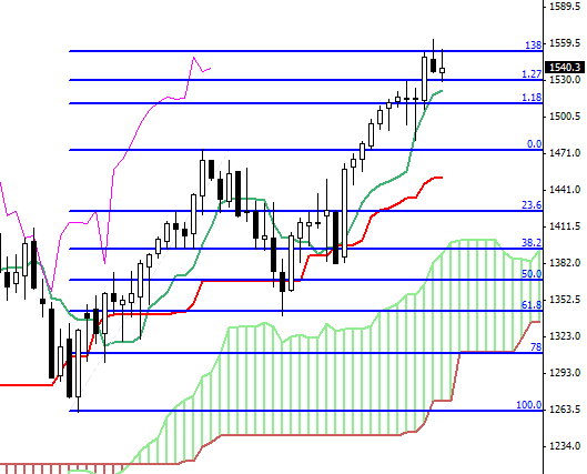 weekly sp&500 chart