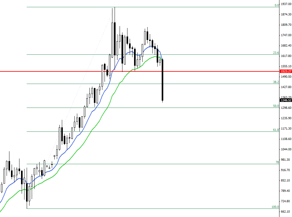 Gold - monthly chart