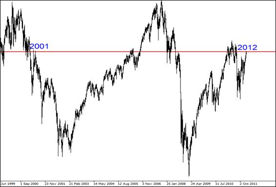 1.1. S&P500 futures, weekly chart, 1999 – 2012