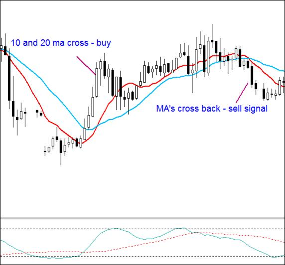 1.2. Late entry and exit based on lagging indicators