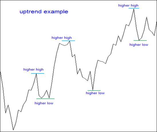 1.5.An uptrend and higher highs.