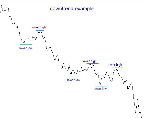 1.6.Downtrend and lower lows example.
