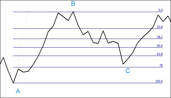 2.2. Drawing retracement lines from the low to the high (A to B).