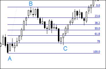 2.3. Drawing retracement lines from the low of the shadow to the high of a candle.
