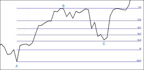 2.5. Line chart and correction to the point C – example.