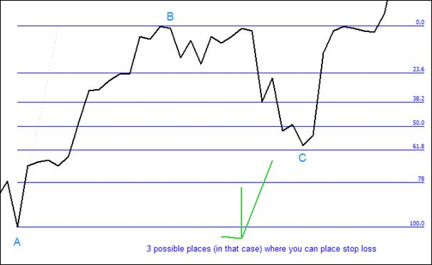 2.9. Possible places where you can put your stop losses.