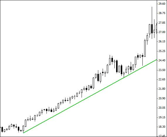 2.10. Price respecting a trend line – example.