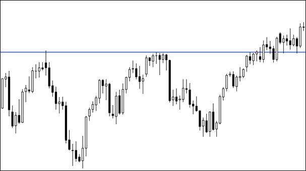 2.12. Break above resistance line – now we can look for retracement level!