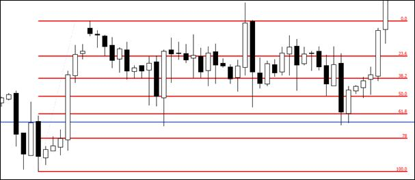 2.13. Closer look at the same situation (from 2.12.) with retracement lines.