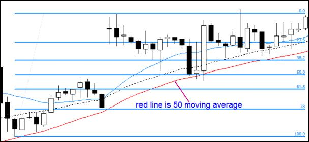 2.14. Good entry point example – 50 MA and 50% retracement line are working together as a strong support.