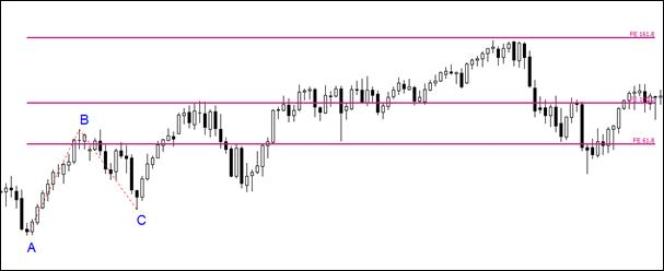 3.3. Expansion lines worked very well – 161.8% was a strong resistance.