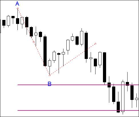 3.4. Looking for expansion lines in a downtrend – first step.