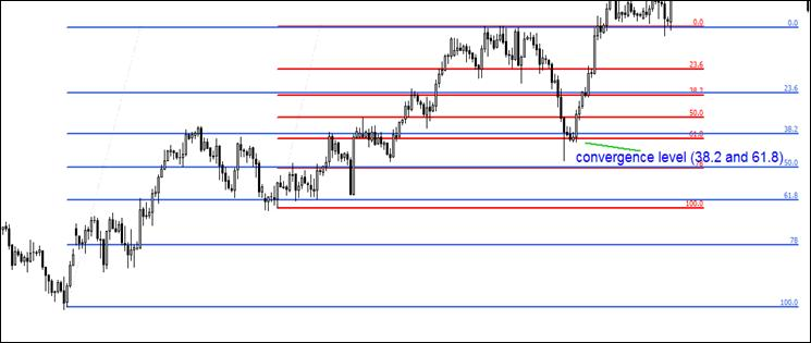 4.4. Putting retracement lines for different swing together.