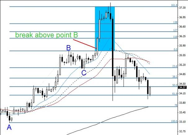 5.3. Strong breakout and good opportunity to go long in safe scenario.