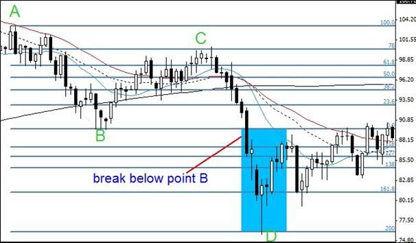 5.4. Safe scenario trade example in a downtrend.