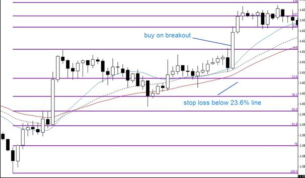 5.5. Placing stop loss in a safe scenario.