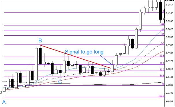6.2. Entry after signal to go long – riskier scenario example.