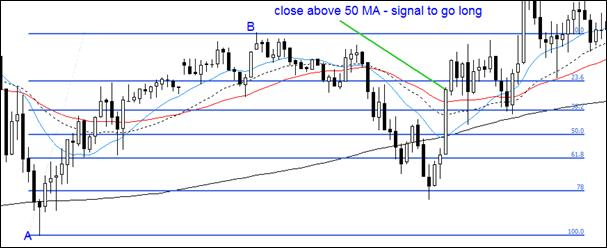 6.5. Confirmation signal – close above MA.