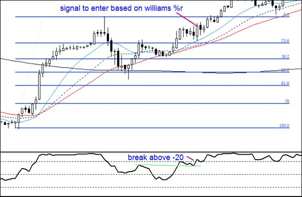 6.8. Opening a trade with signal from Williams %R.