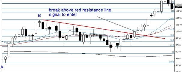 6.12. Long position opened after break above resistance line.