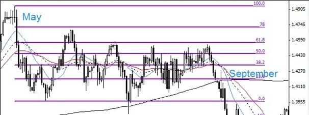 6.15. Very wide range on Eur/Usd chart.