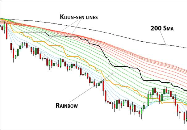 8.1. Template based on Rainbow and Kijun-Sen lines.