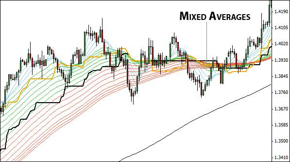 8.2 Mixed averages – this is no good place to look for a trade.