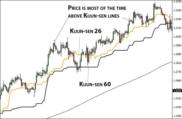 8.3. Price above two Kijun-Sen lines.