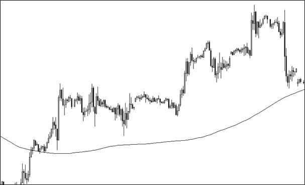 9.6. 200 SMA as a help to identify trade direction.