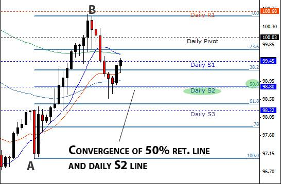 10.2. Convergence of 50% retracement and S2 line.