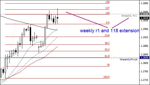 10.3. Weekly R1 line and 118% as a resistance.