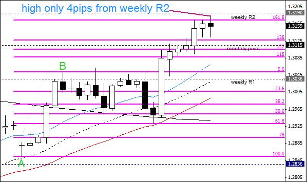 10.4. 161.8% and weekly R2 as a good place to exit.