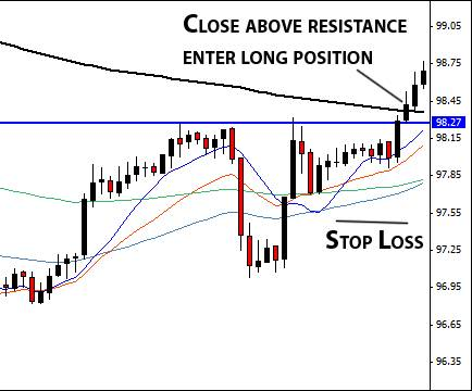 11.1. Example of setting stop loss.