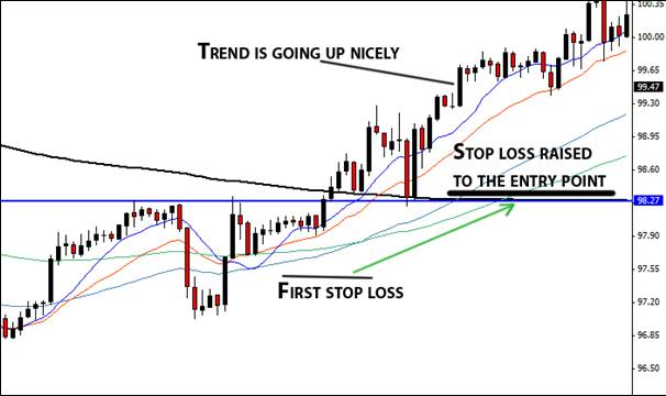 11.2. Rising stop loss example.