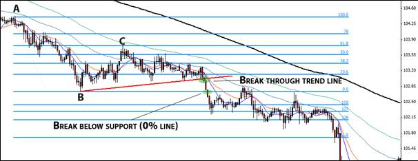 12.3. Entering a trade on 1-hour Eur/Jpy chart.