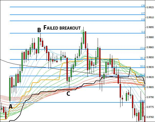 12.5. Failed breakout example.