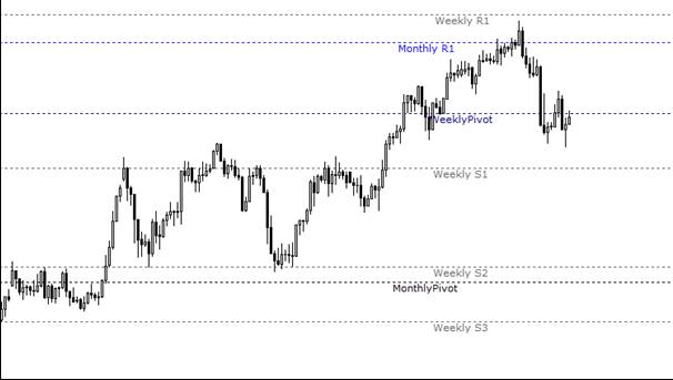 13.2. Pivot levels on chart.