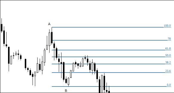 13.7. Correct direction of drawing retracement lines in a downtrend.