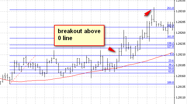 eurusd - breakout after sideway move