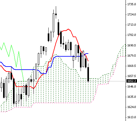 daily sp500