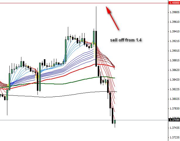 eurusd 4 hour chart