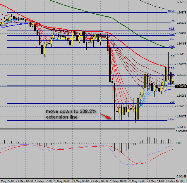 15 min eur/usd and 238.2 Fib extension