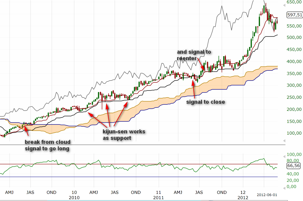 weekly Apple chart and ichimoku