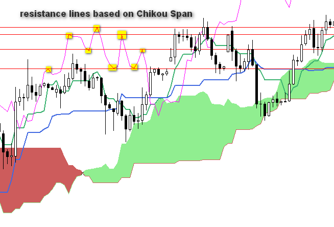 resistance lines based on chikou span
