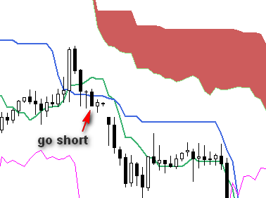 kijun-sen - signal to short