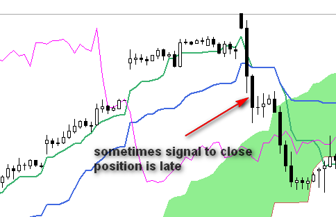 signal to close-late