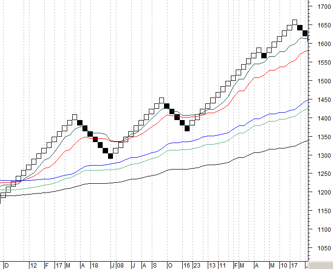 renko and moving averages