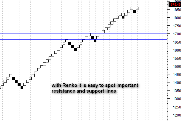 finding support and resistance with Renko